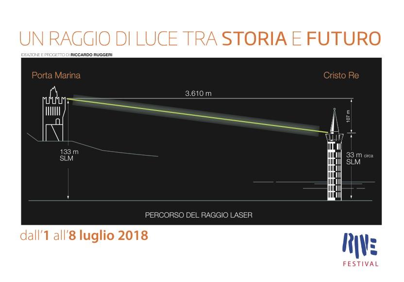 Il percorso del raggio laser che collega Civitanova Alta alla città portuale